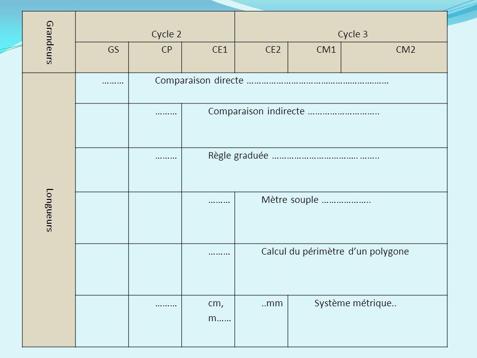 Grandeurs Cycle 2. Cycle 3. GS. CP. CE1. CE2. CM1. CM2. Longueurs. ……… Comparaison directe …………………………………………….……