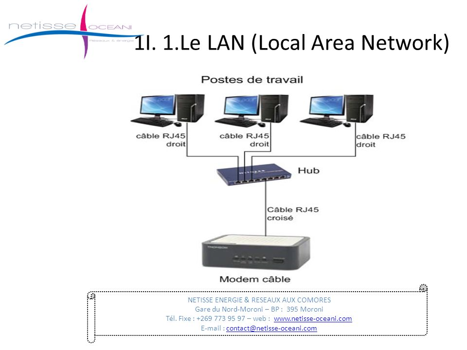 1I. 1.Le LAN (Local Area Network)
