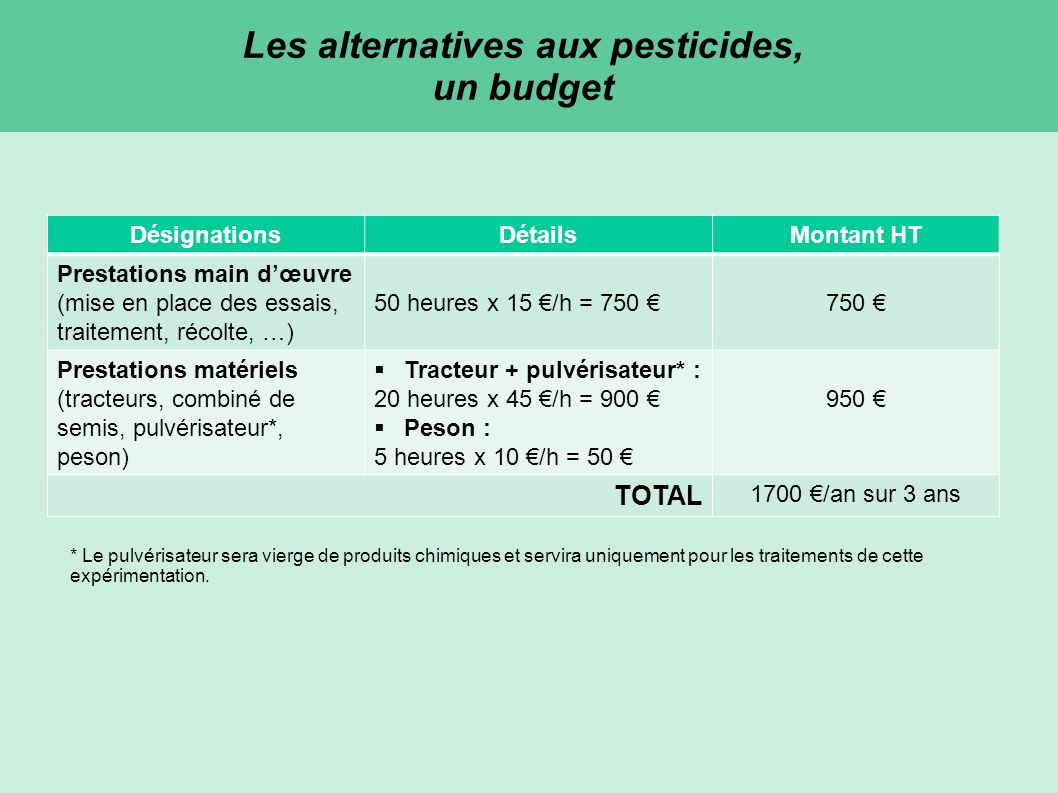 Les alternatives aux pesticides, un budget