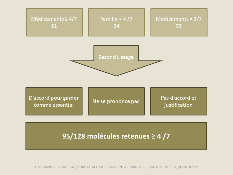95/128 molécules retenues ≥ 4 /7