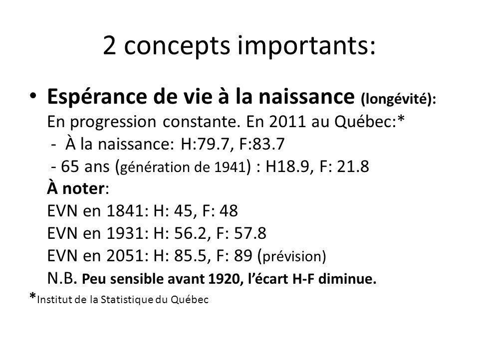 2 concepts importants: Espérance de vie à la naissance (longévité):