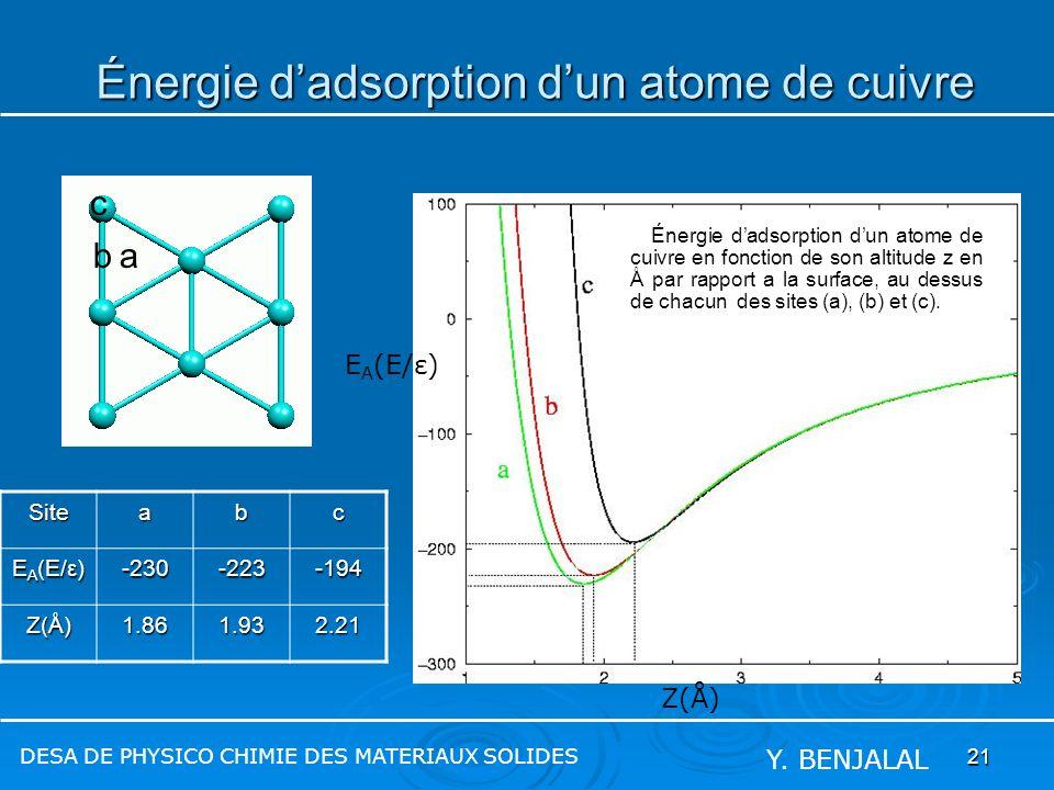 Énergie d'adsorption d'un atome de cuivre