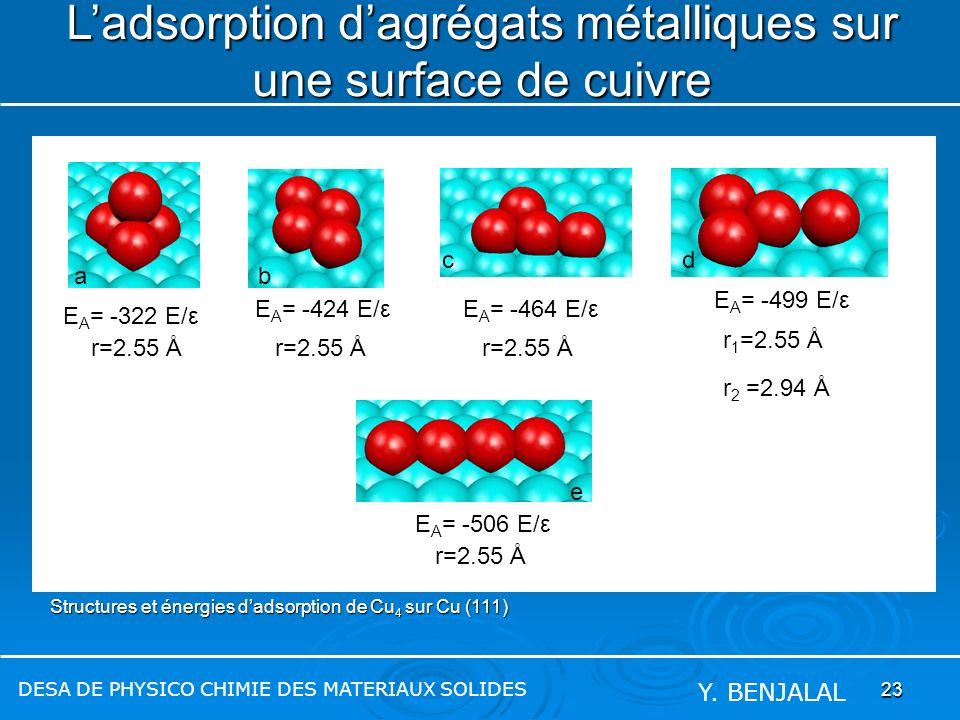L'adsorption d'agrégats métalliques sur une surface de cuivre