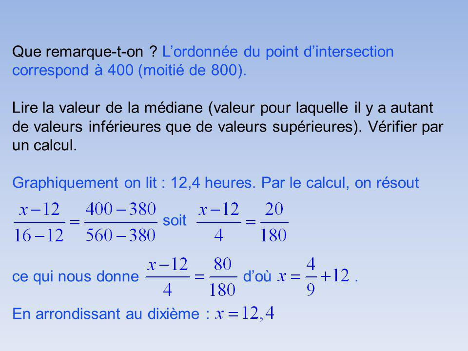 Que remarque-t-on L'ordonnée du point d'intersection correspond à 400 (moitié de 800).
