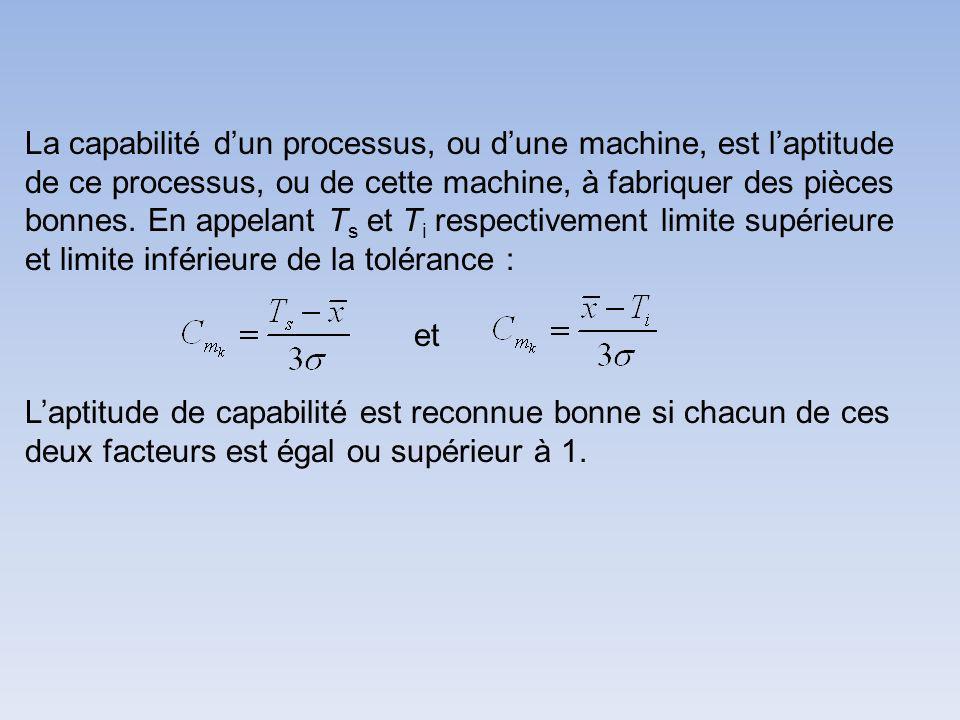 La capabilité d'un processus, ou d'une machine, est l'aptitude de ce processus, ou de cette machine, à fabriquer des pièces bonnes. En appelant Ts et Ti respectivement limite supérieure et limite inférieure de la tolérance :