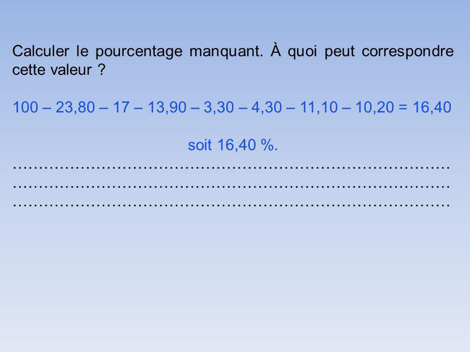 Calculer le pourcentage manquant. À quoi peut correspondre cette valeur