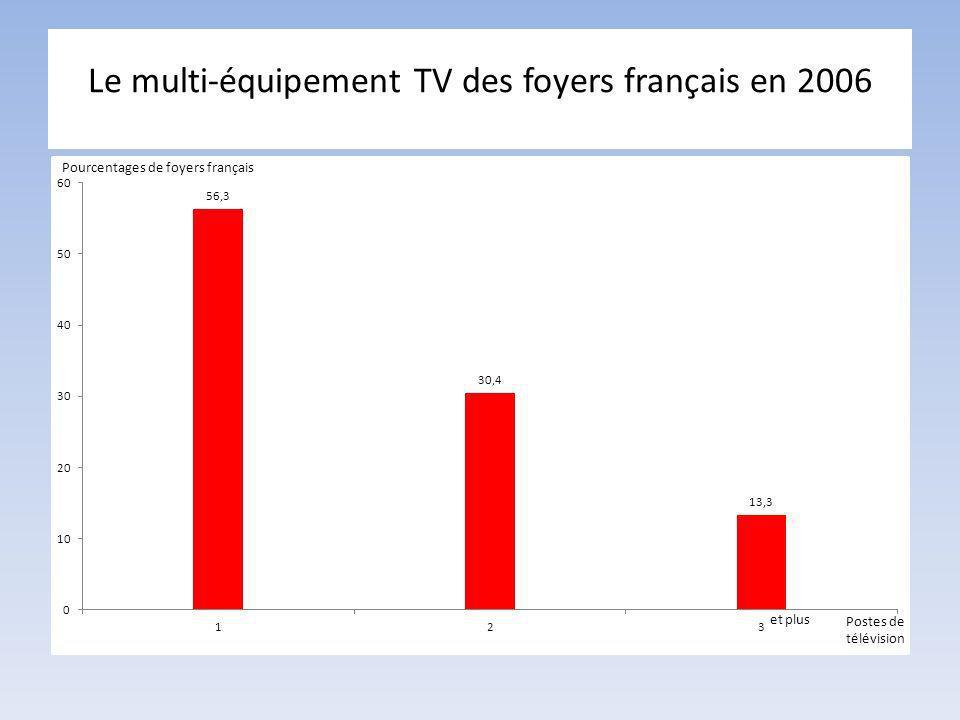 Le multi-équipement TV des foyers français en 2006