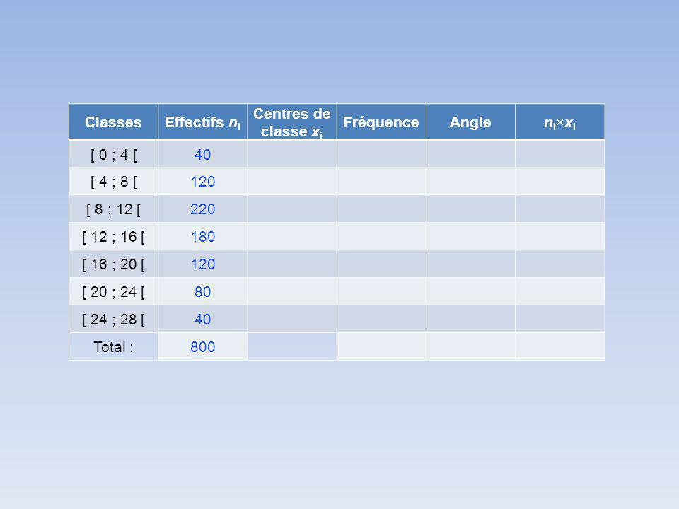 Classes Effectifs ni. Centres de classe xi. Fréquence. Angle. ni×xi. [ 0 ; 4 [ 40. [ 4 ; 8 [
