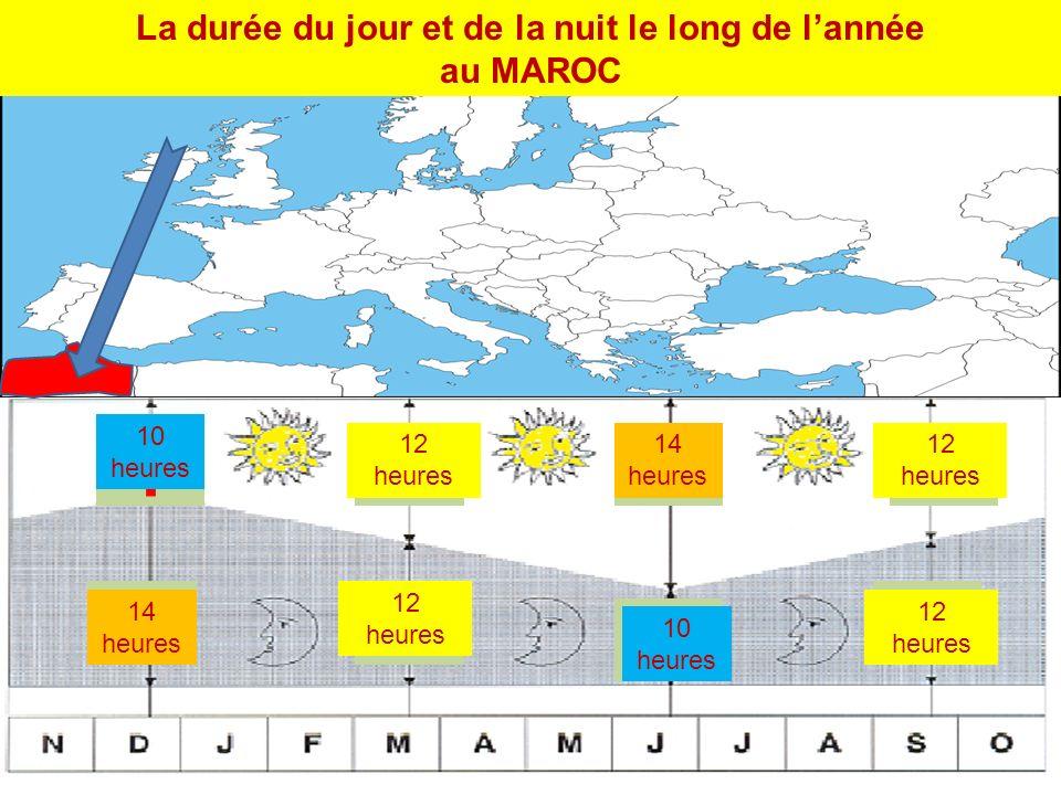 La durée du jour et de la nuit le long de l'année