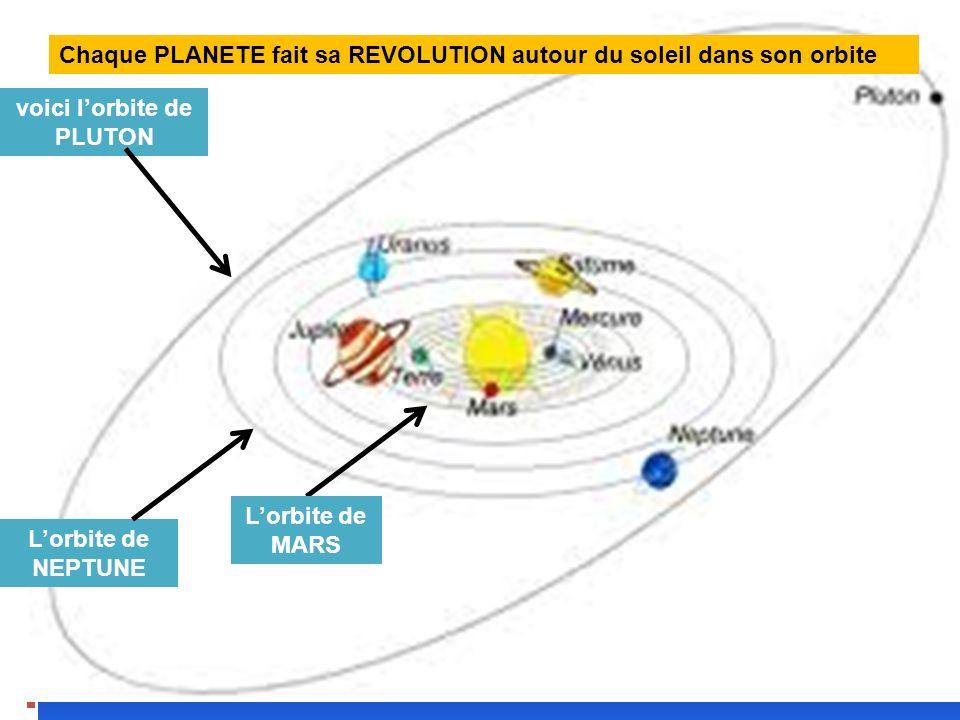 voici l'orbite de PLUTON