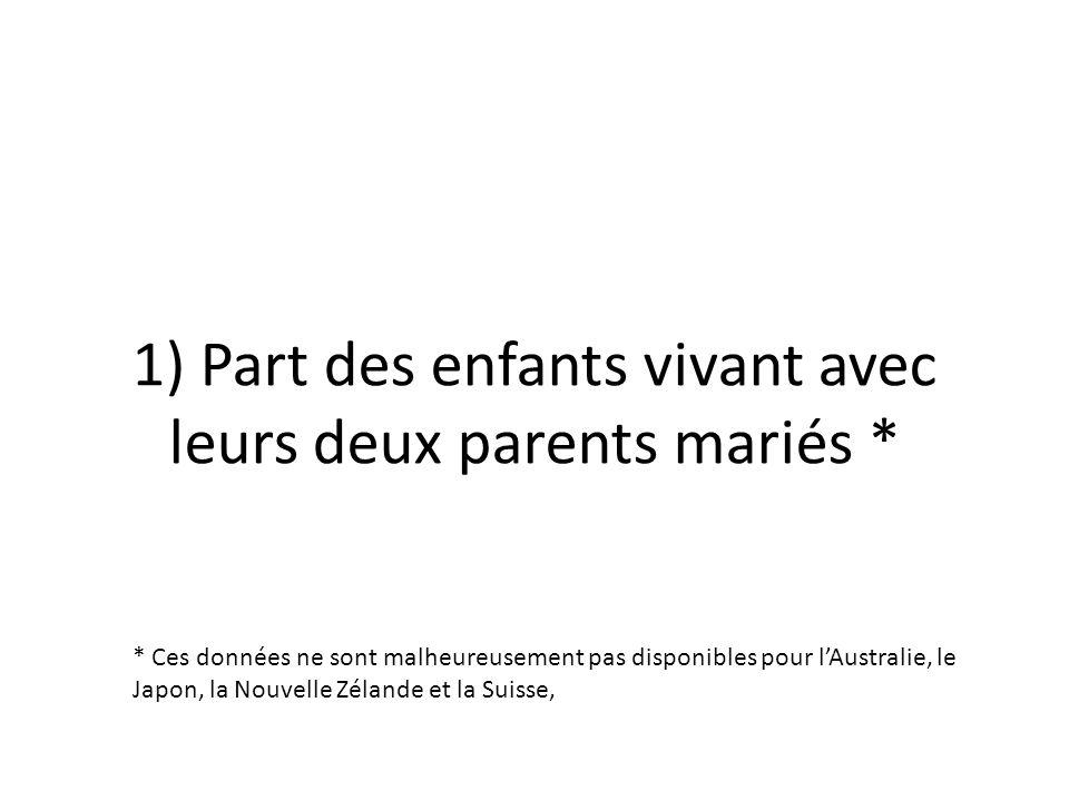 1) Part des enfants vivant avec leurs deux parents mariés *