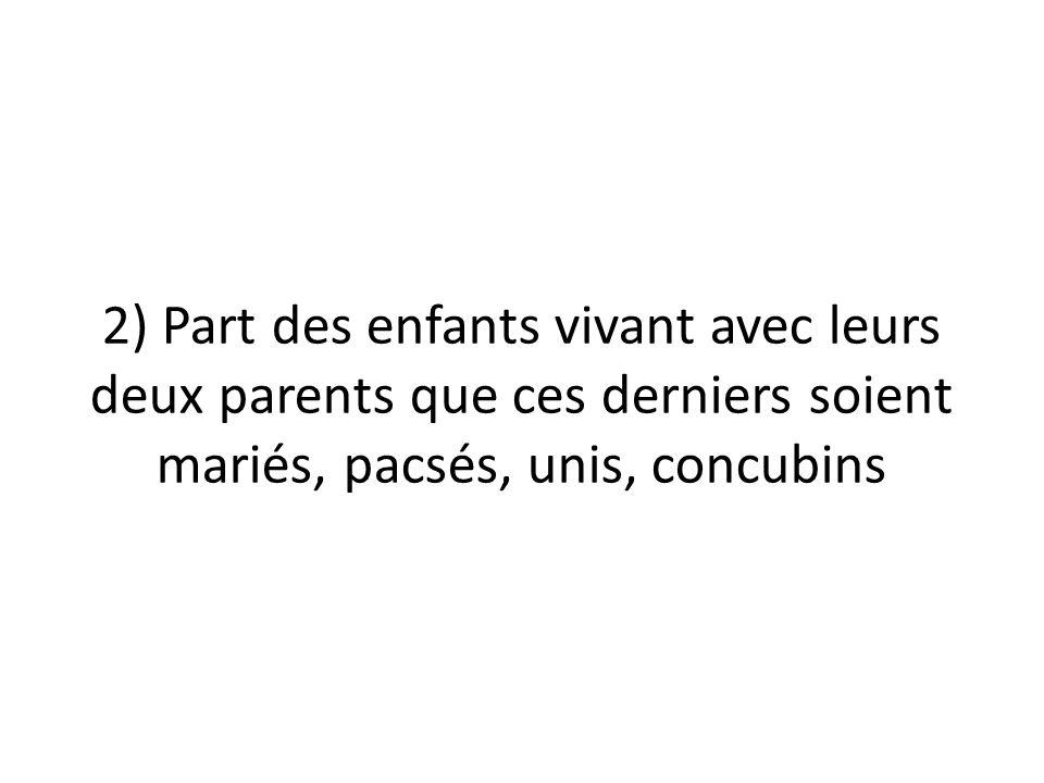 2) Part des enfants vivant avec leurs deux parents que ces derniers soient mariés, pacsés, unis, concubins
