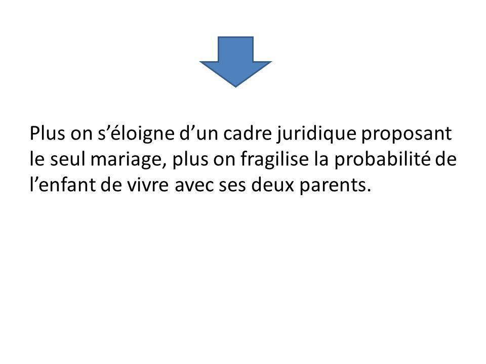 Plus on s'éloigne d'un cadre juridique proposant le seul mariage, plus on fragilise la probabilité de l'enfant de vivre avec ses deux parents.