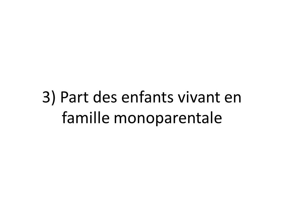 3) Part des enfants vivant en famille monoparentale