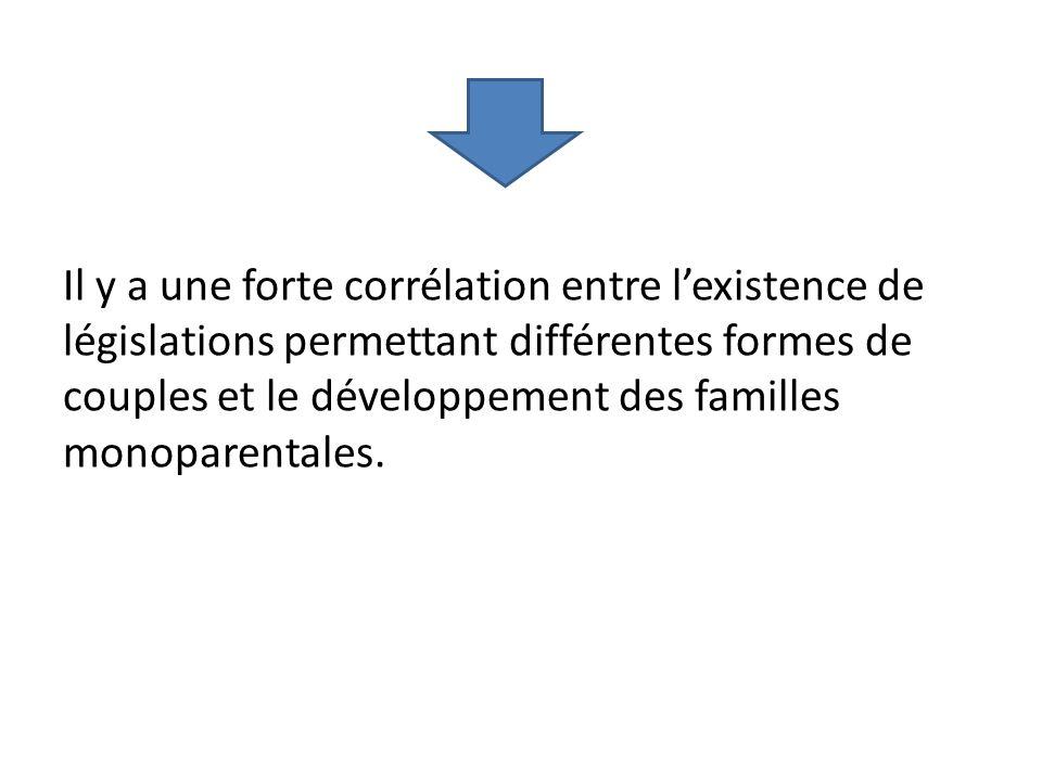 Il y a une forte corrélation entre l'existence de législations permettant différentes formes de couples et le développement des familles monoparentales.