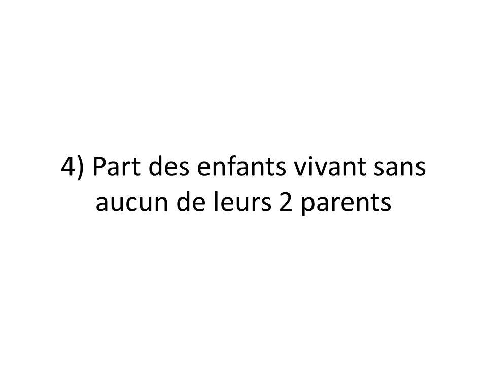 4) Part des enfants vivant sans aucun de leurs 2 parents