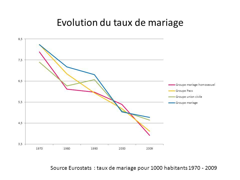 Evolution du taux de mariage