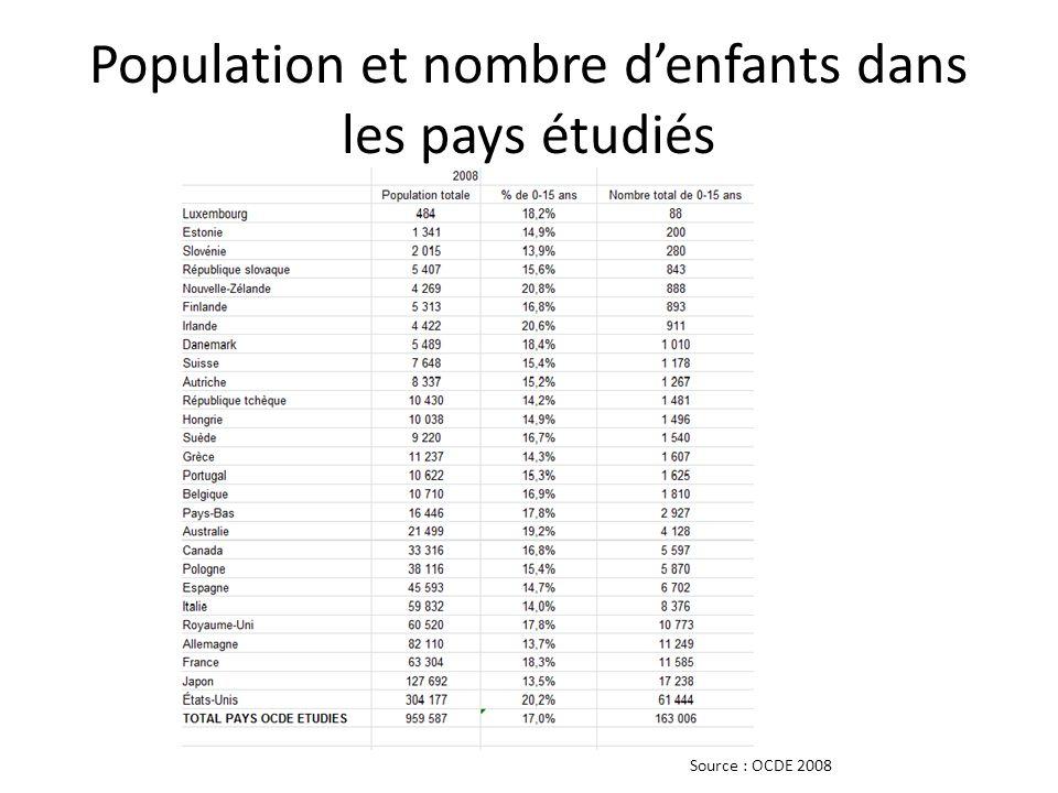 Population et nombre d'enfants dans les pays étudiés