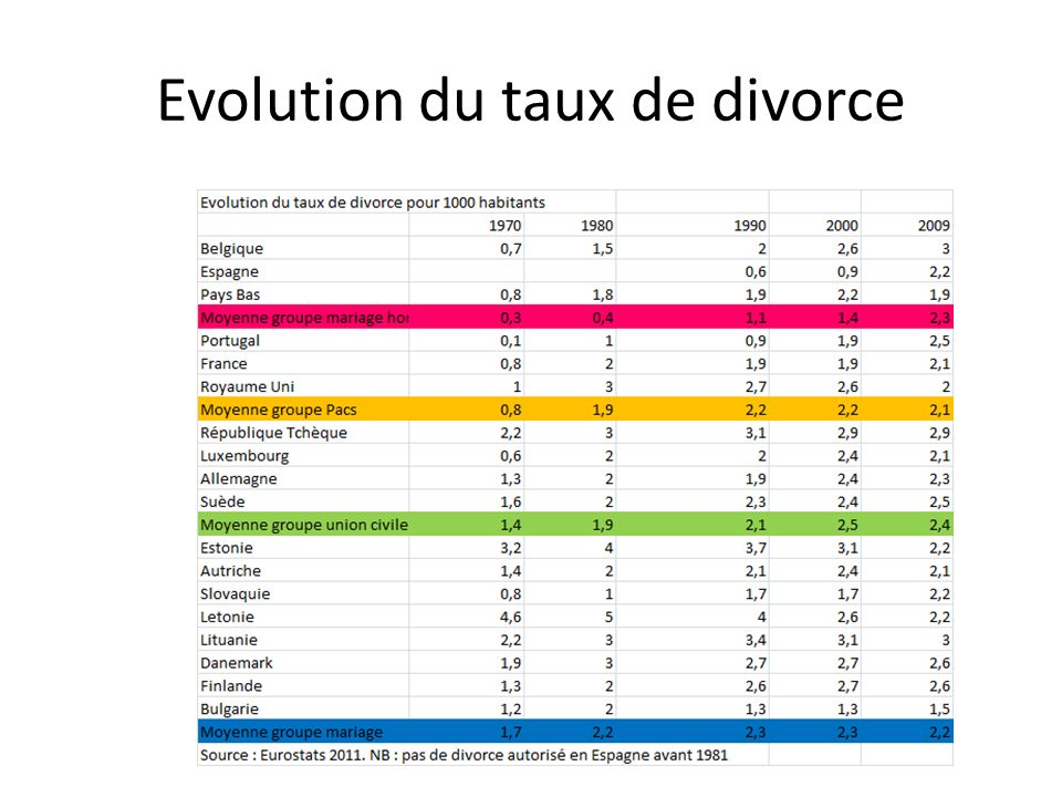 Evolution du taux de divorce