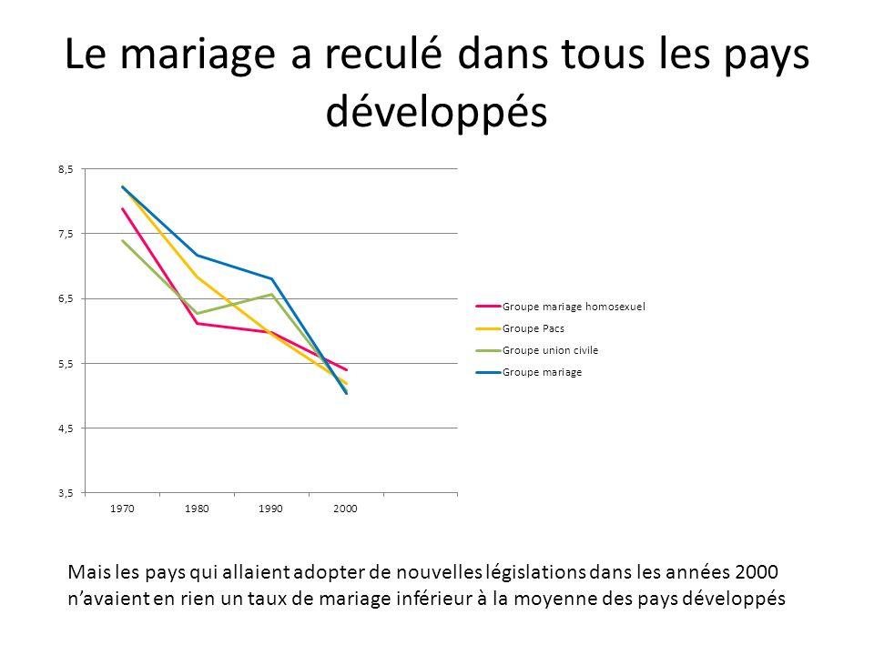 Le mariage a reculé dans tous les pays développés