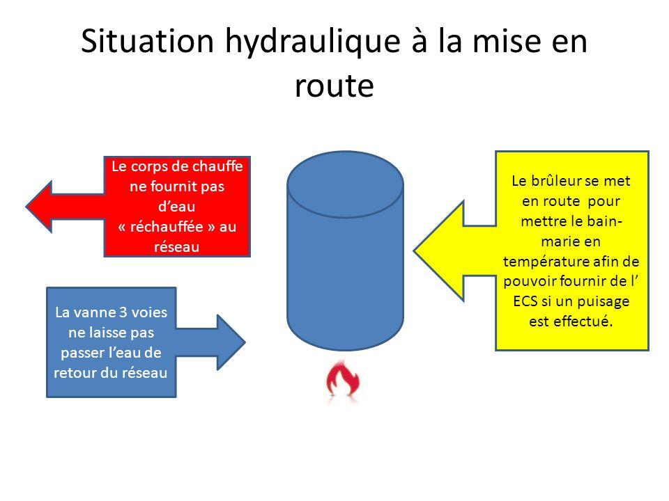 Situation hydraulique à la mise en route