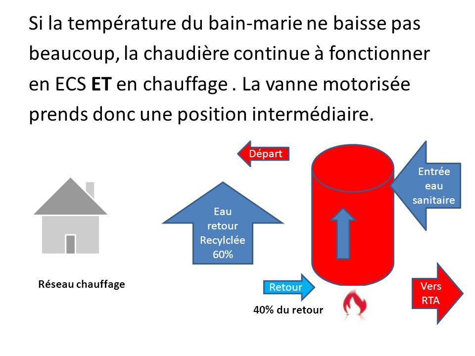 Si la température du bain-marie ne baisse pas beaucoup, la chaudière continue à fonctionner en ECS ET en chauffage . La vanne motorisée prends donc une position intermédiaire.