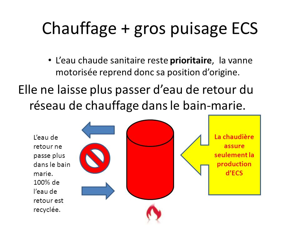 Chauffage + gros puisage ECS