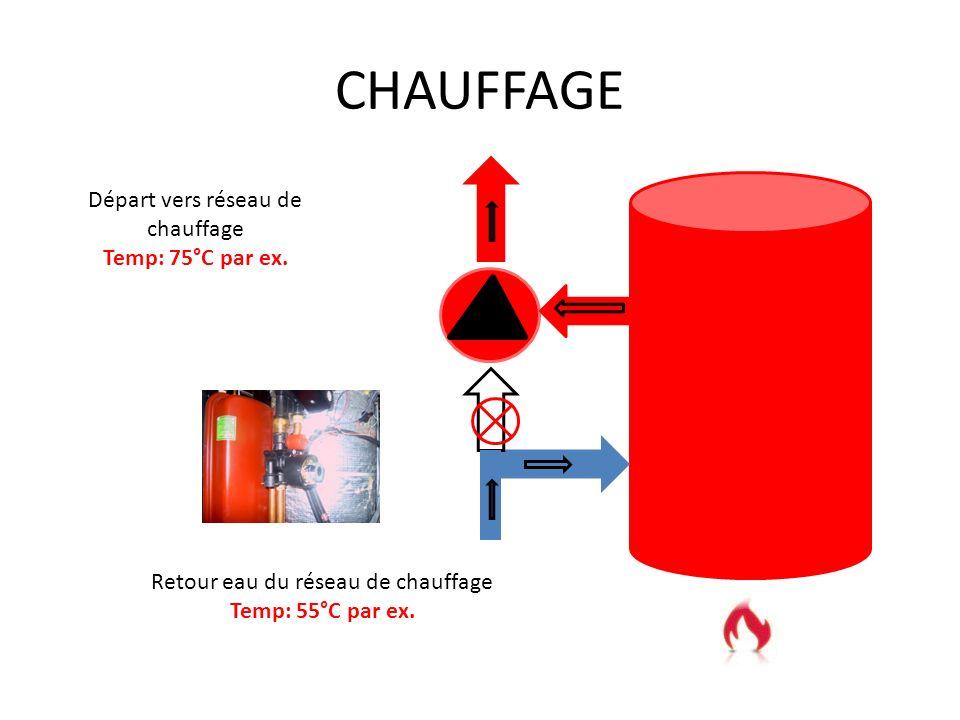 CHAUFFAGE Départ vers réseau de chauffage Temp: 75°C par ex.