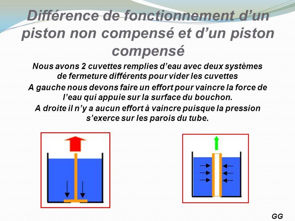 Différence de fonctionnement d'un piston non compensé et d'un piston compensé