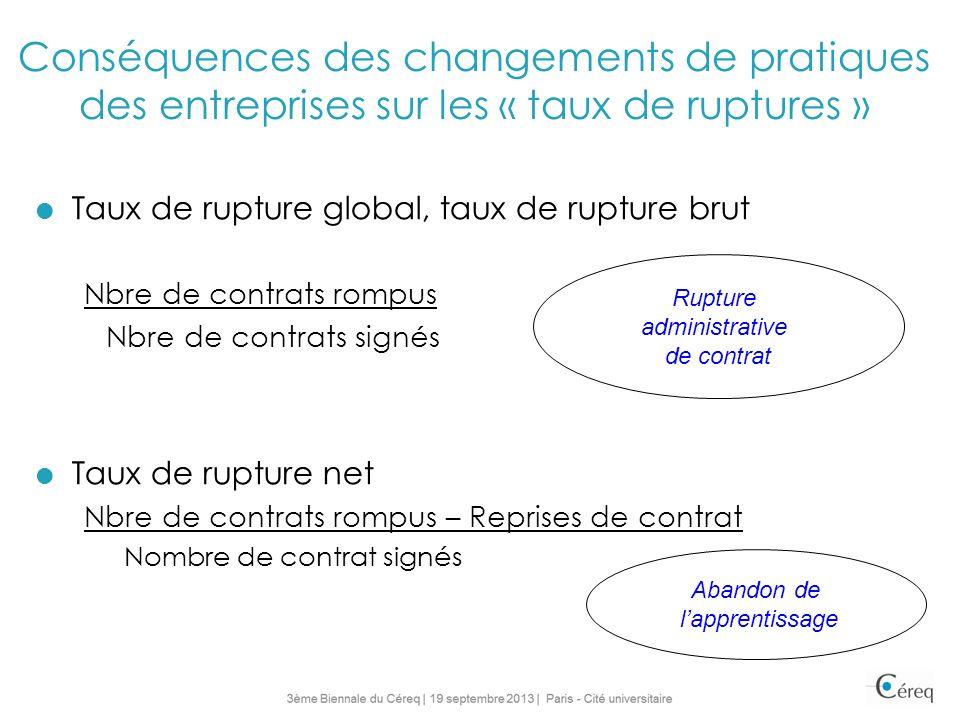 Conséquences des changements de pratiques des entreprises sur les « taux de ruptures »