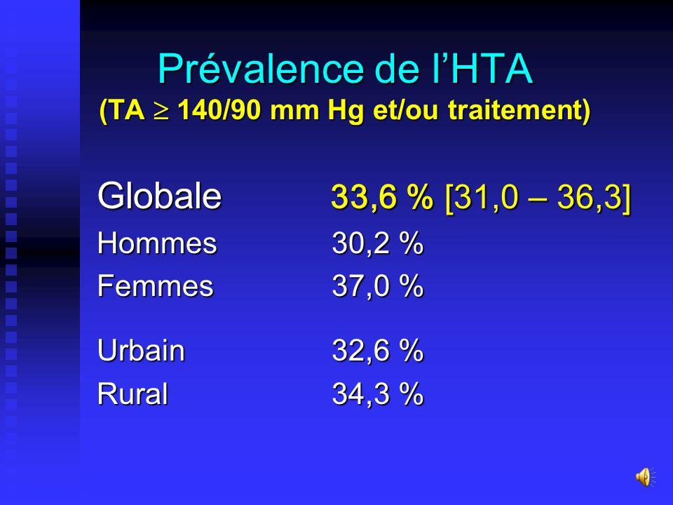 Prévalence de l'HTA (TA  140/90 mm Hg et/ou traitement)