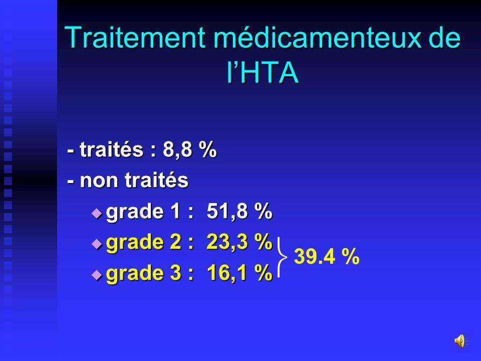 Traitement médicamenteux de l'HTA