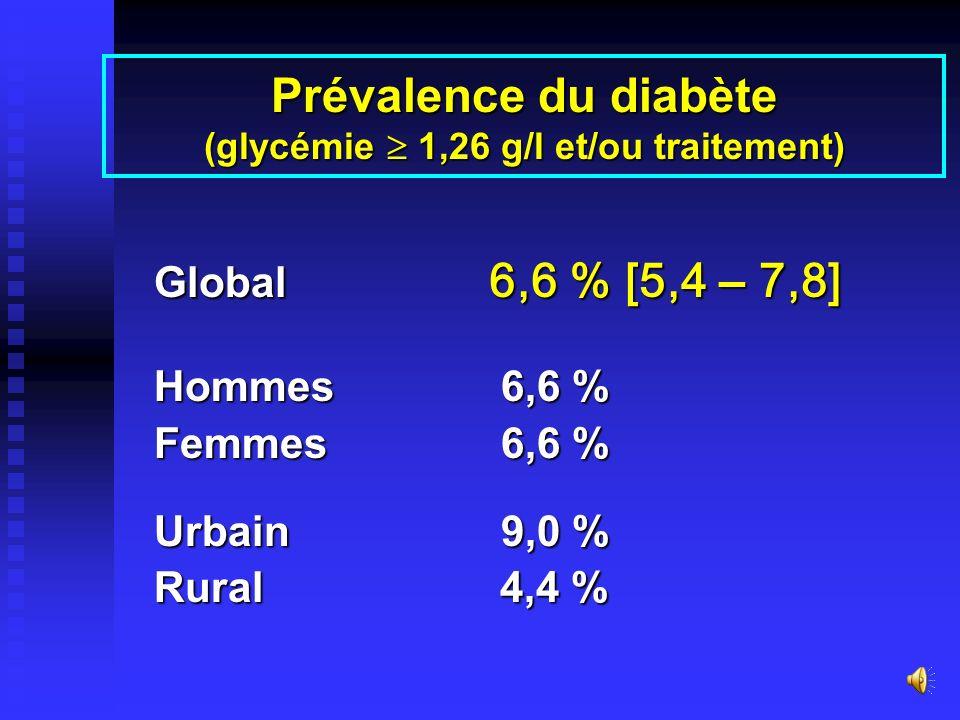 Prévalence du diabète (glycémie  1,26 g/l et/ou traitement)