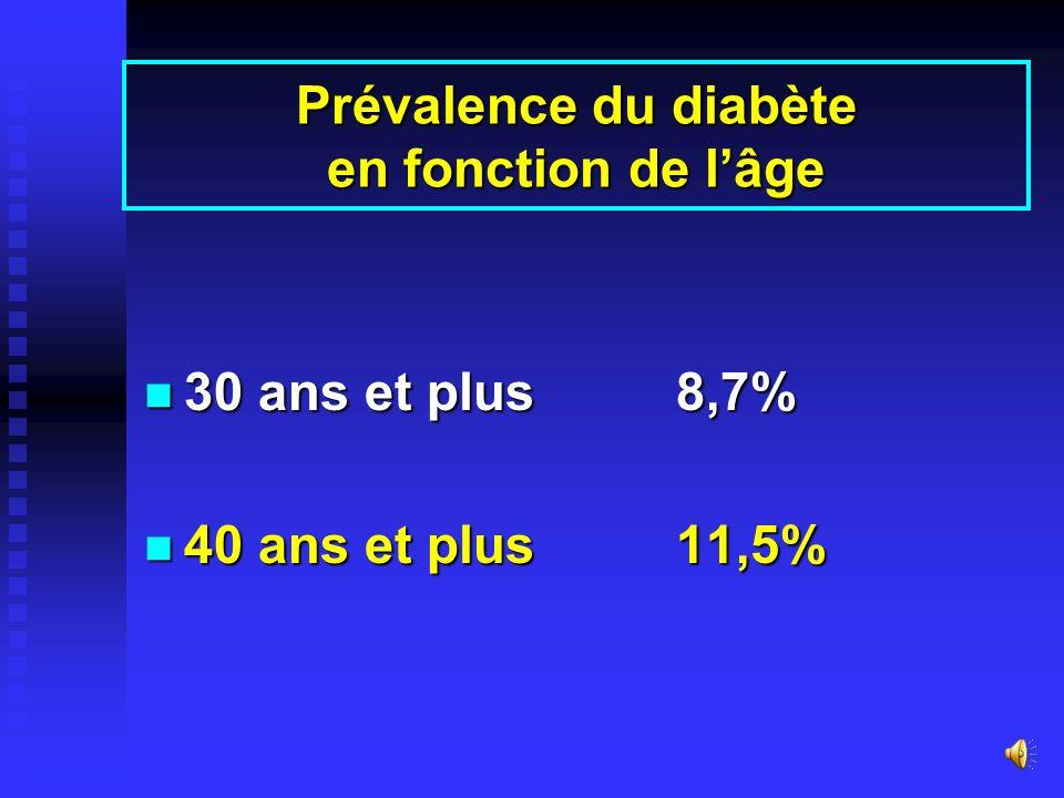Prévalence du diabète en fonction de l'âge