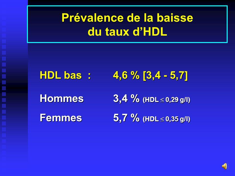 Prévalence de la baisse du taux d'HDL