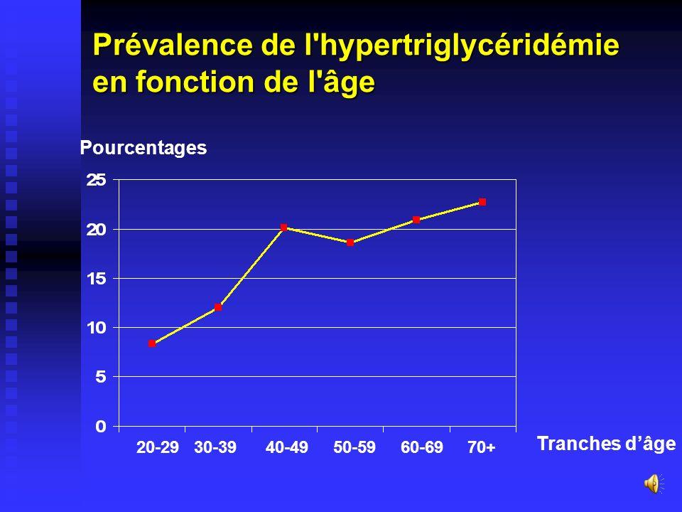 Prévalence de l hypertriglycéridémie en fonction de l âge