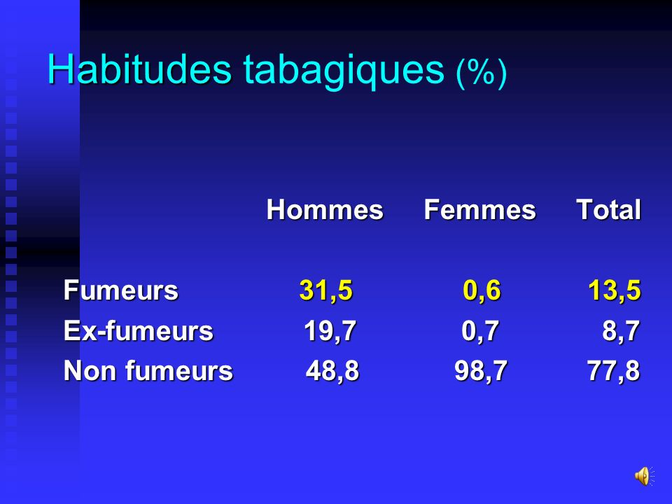 Habitudes tabagiques (%)