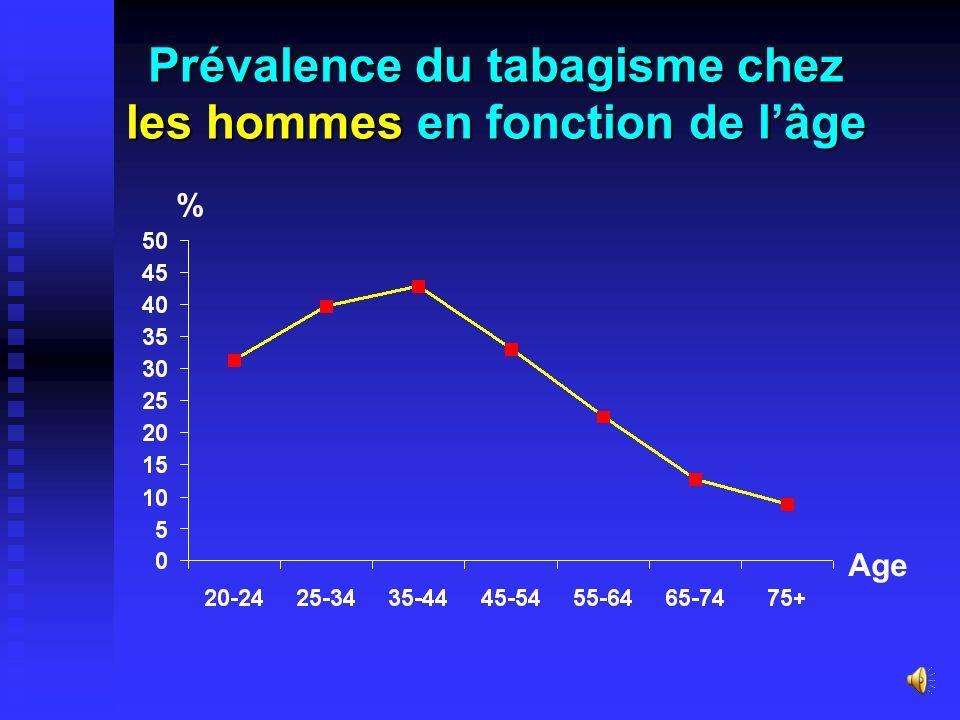 Prévalence du tabagisme chez les hommes en fonction de l'âge