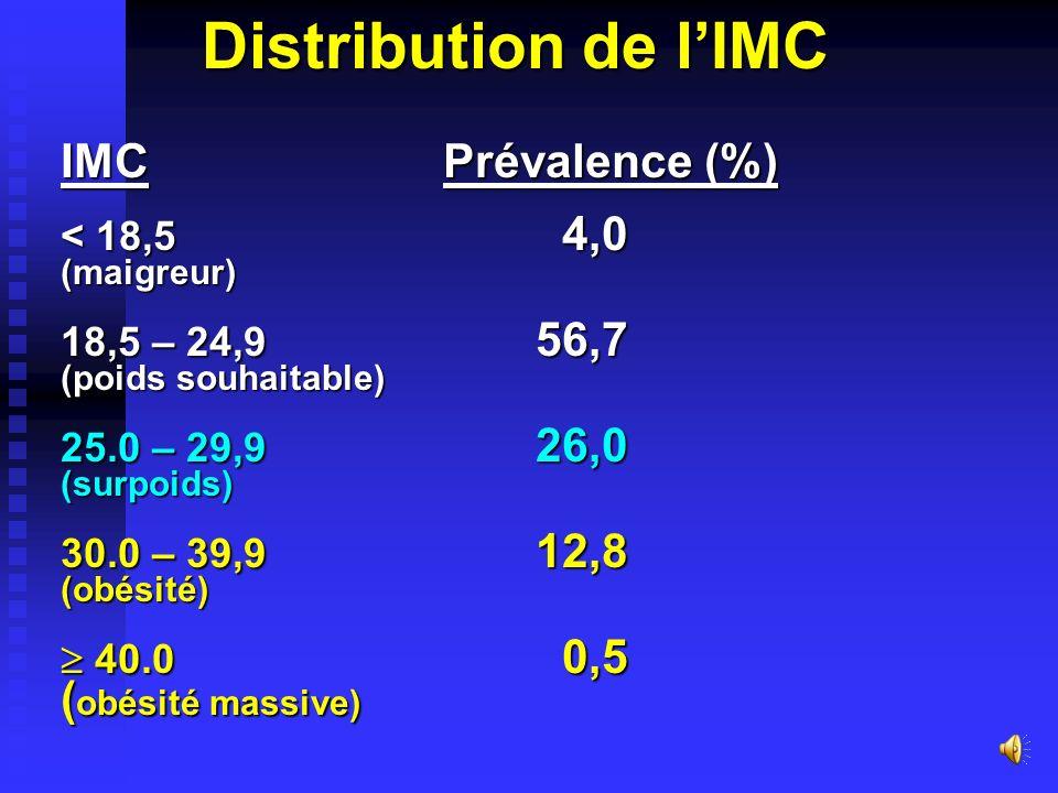 Distribution de l'IMC IMC Prévalence (%) (obésité massive)