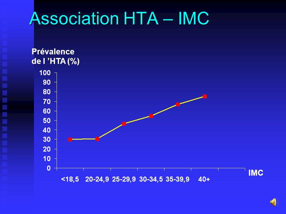 Association HTA – IMC Prévalence de l 'HTA (%) IMC
