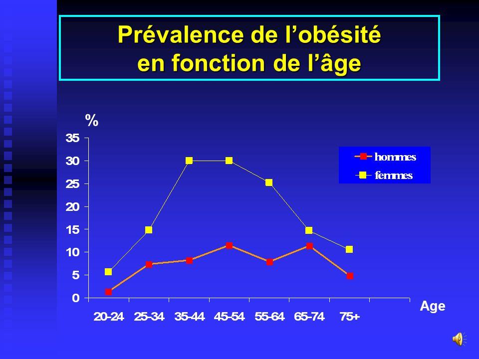 Prévalence de l'obésité en fonction de l'âge