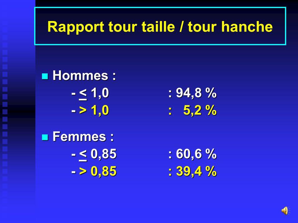 Rapport tour taille / tour hanche