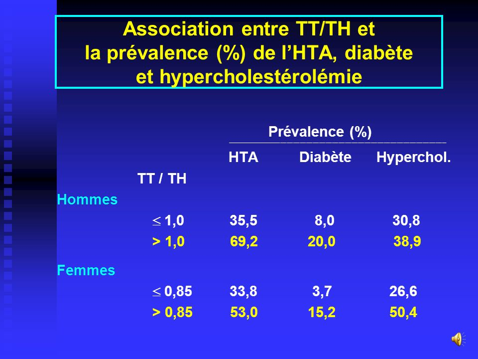 Association entre TT/TH et la prévalence (%) de l'HTA, diabète et hypercholestérolémie