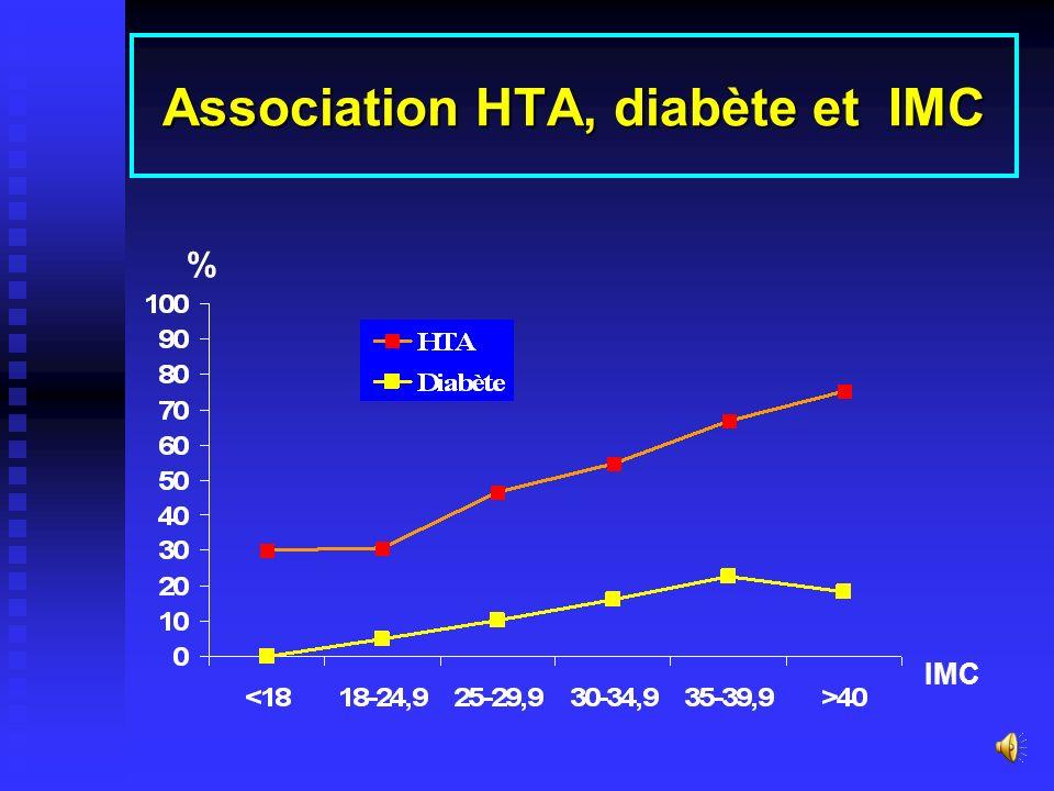 Association HTA, diabète et IMC