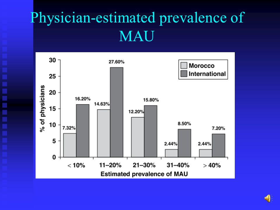 Physician-estimated prevalence of MAU