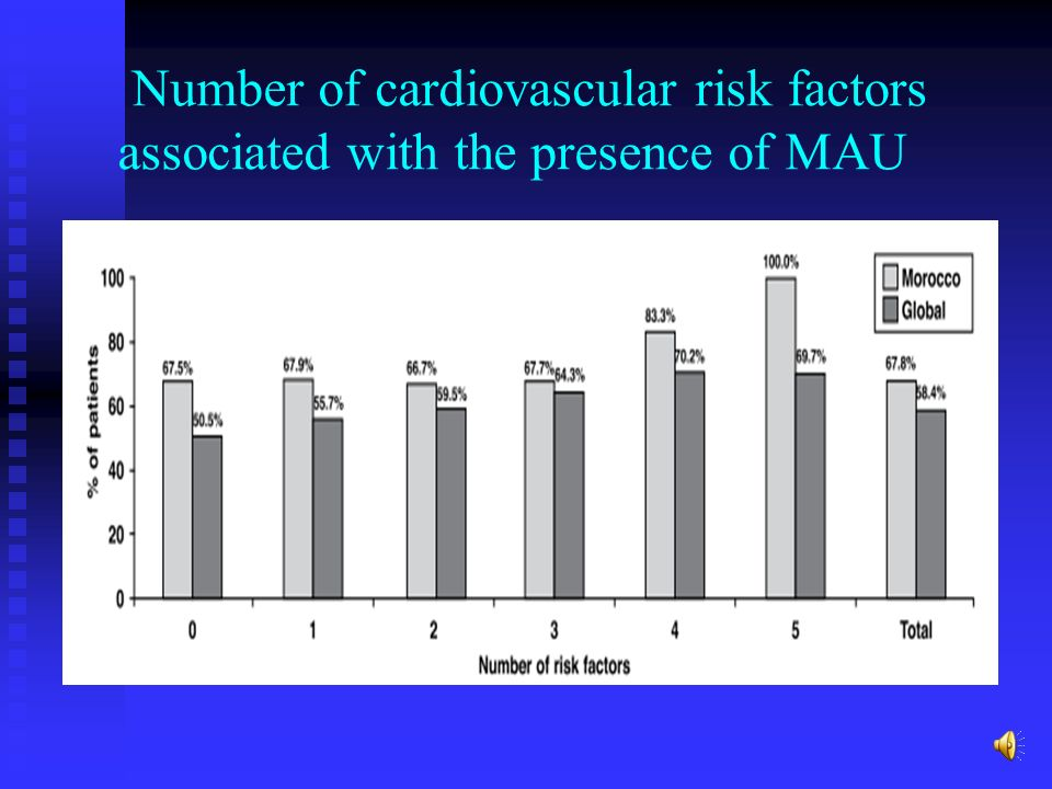 Number of cardiovascular risk factors associated with the presence of MAU