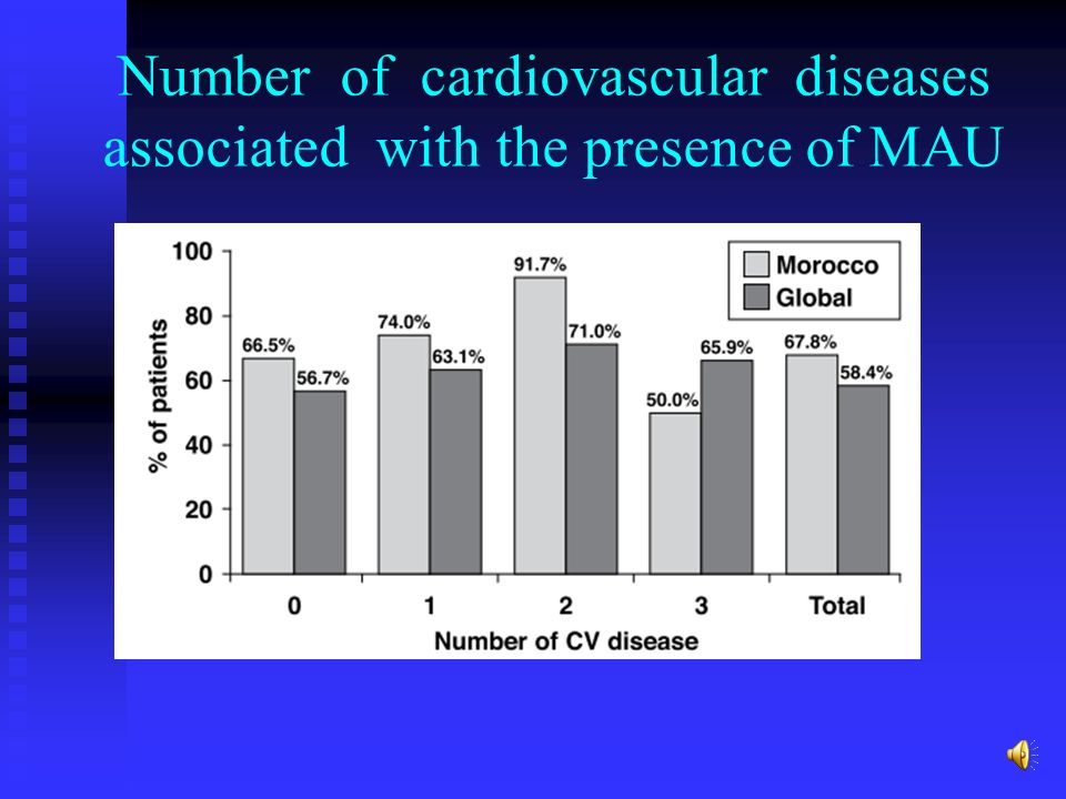 Number of cardiovascular diseases associated with the presence of MAU