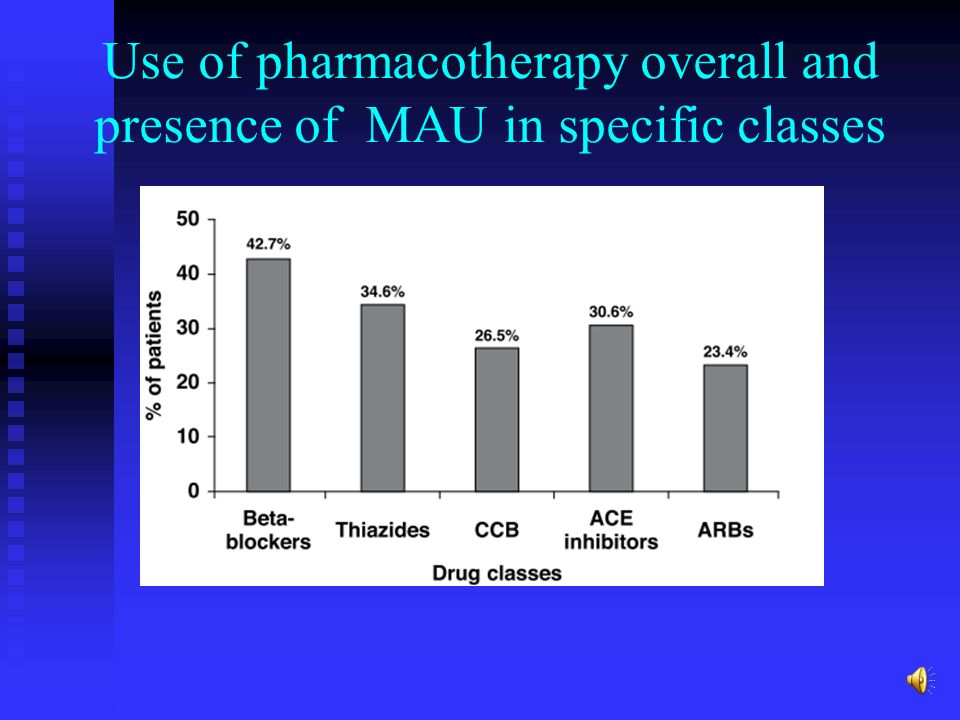 Use of pharmacotherapy overall and presence of MAU in specific classes