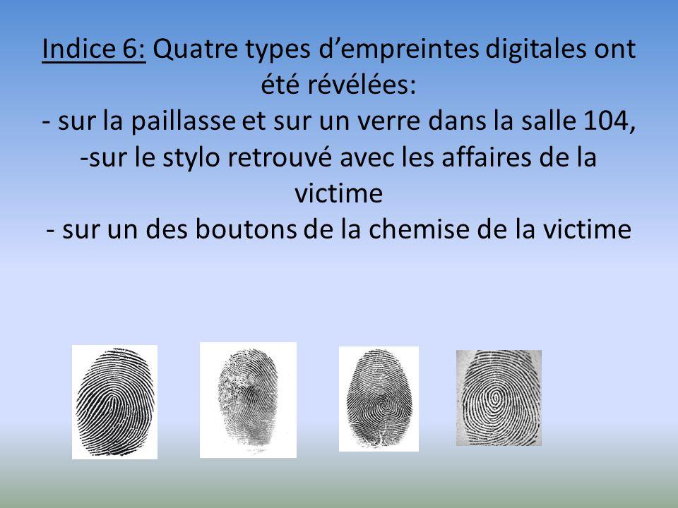 Indice 6: Quatre types d'empreintes digitales ont été révélées: - sur la paillasse et sur un verre dans la salle 104, -sur le stylo retrouvé avec les affaires de la victime - sur un des boutons de la chemise de la victime