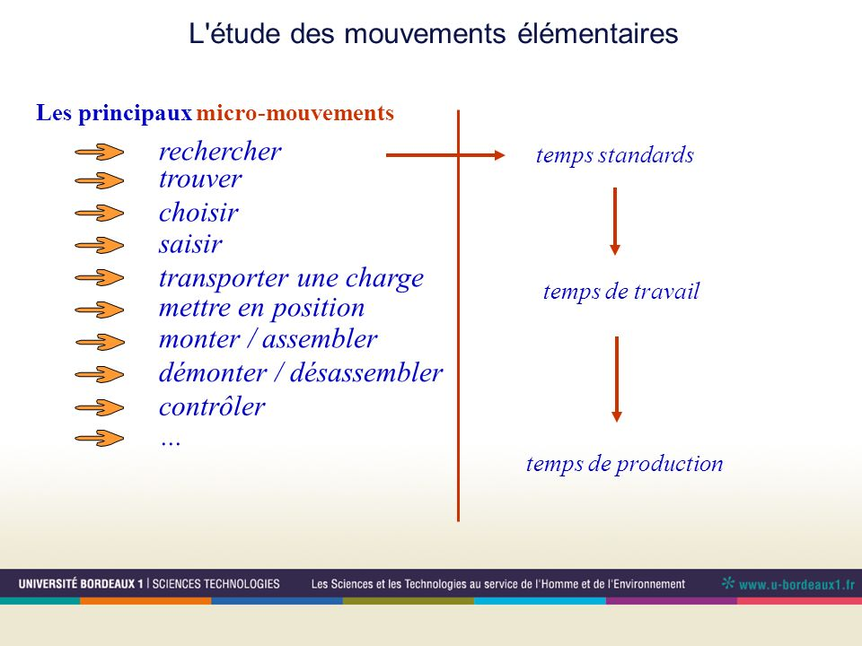 L étude des mouvements élémentaires